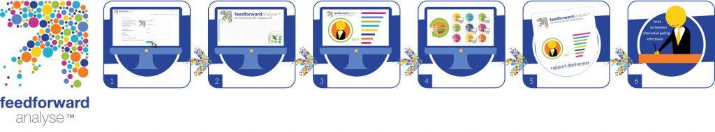 Hoe werkt de feedforward analyse?