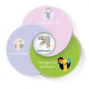 feedforward-pijler-mensgericht-aansturen