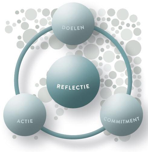reflecteren op doelen - commitment en actie